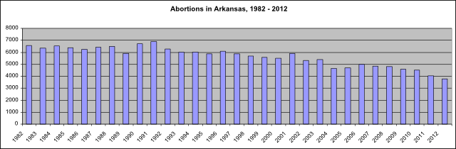 abortion_stats_82-12