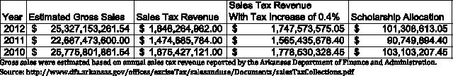 salestaxchart