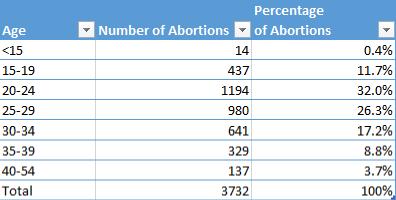 2013-abortion-age-chart
