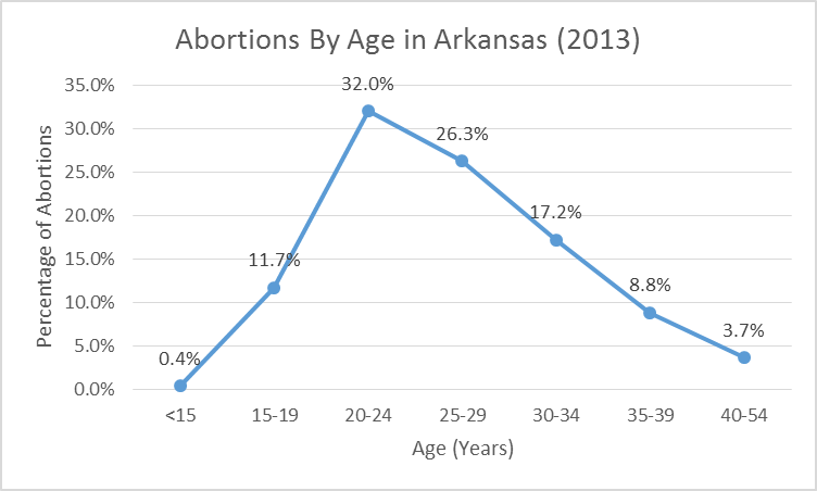2013-abortion-age-line