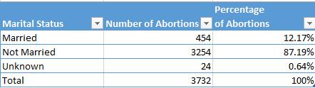 2013-abortion-marital-chart