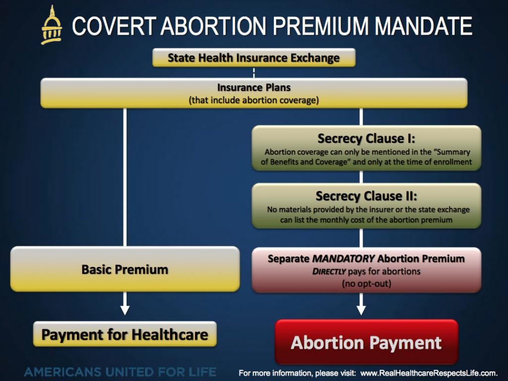 covert-abortion-premium-mandate