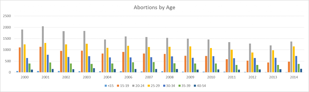 abortion-arkansas-by-age-2015