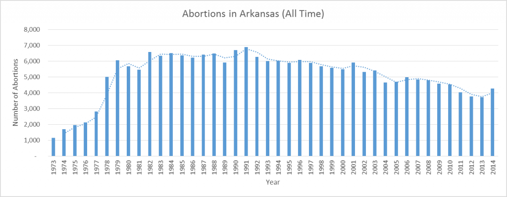 abortion-chart-1973-2014
