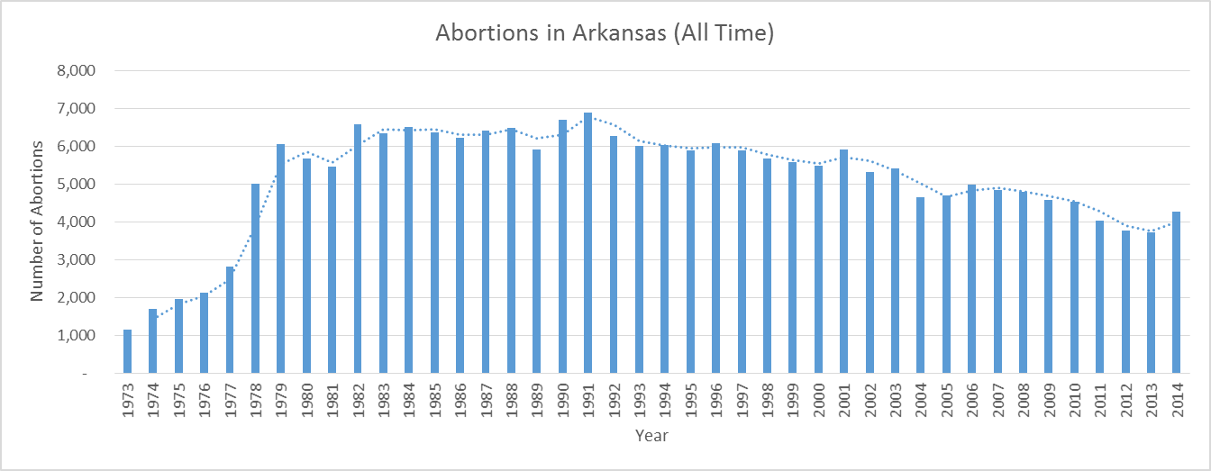 Overview of Abortion in Arkansas (2013) | Family Council