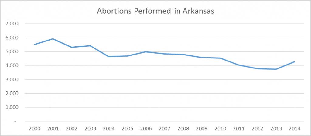 abortion-chart-2000-2014