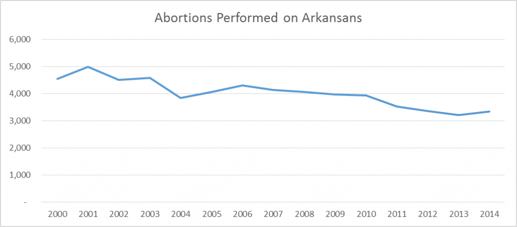 abortion-chart-arkansans-2000-2014