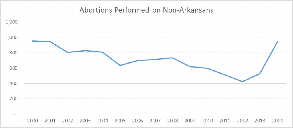 abortion-chart-non-arkansans-2000-2014